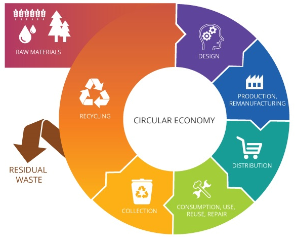 The principles of a circular economy